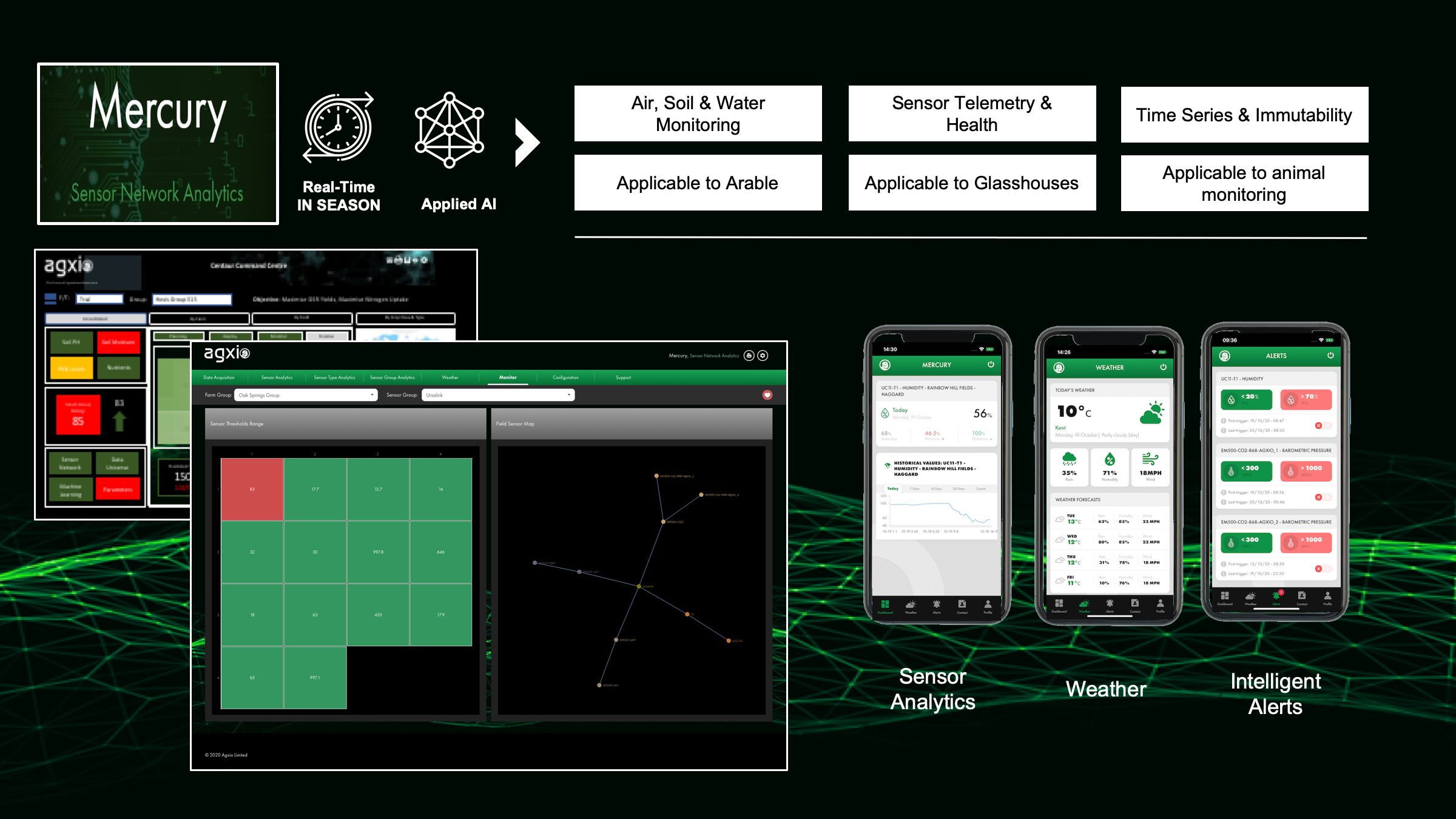 A graphic displaying the main elements of the Agxio Mercury platform, including data analysis, machine learning, AI and sensor analytics.