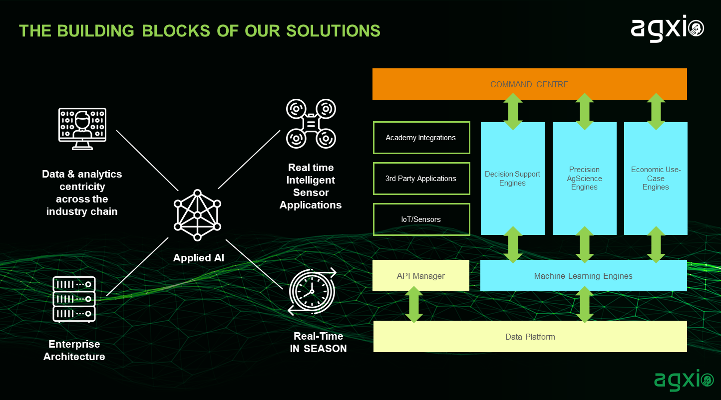 Graphic depicting the building blocks behind the Agxio Low Code Stack.